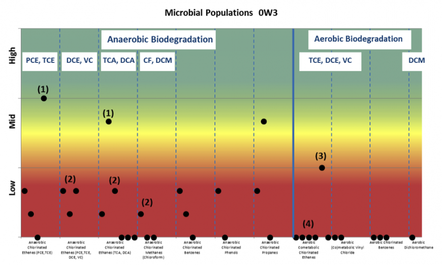 Quantarray Chlorinated For Site Assessment Microbial